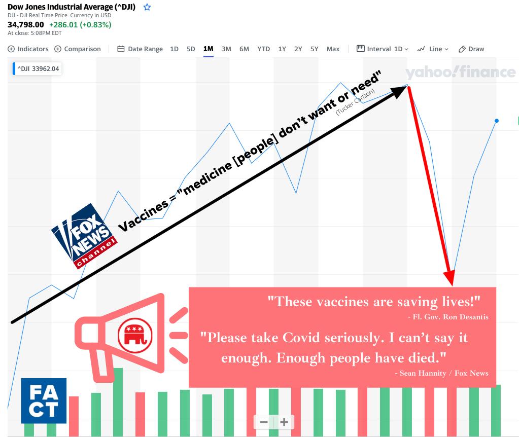 Чому GOP є Pro-Vaccine (це фондовий ринок)
