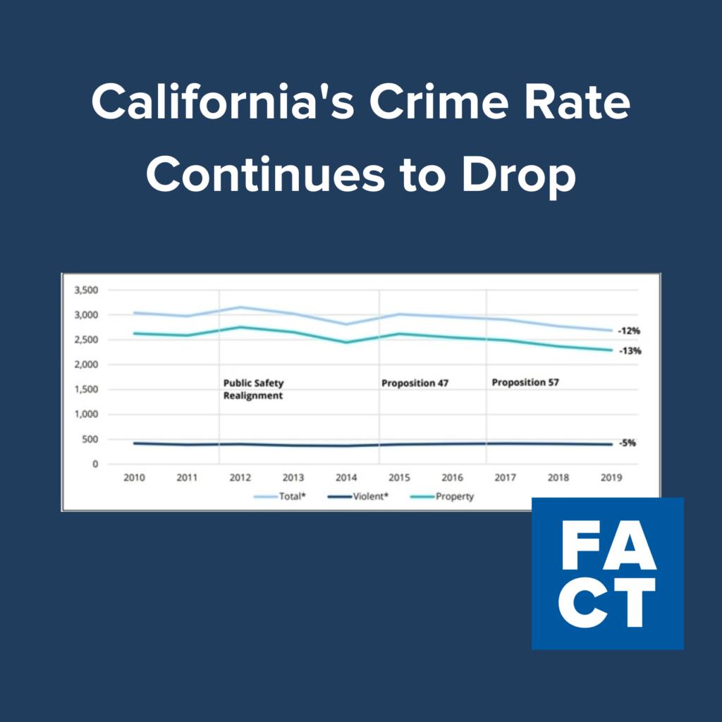 У Каліфорнії знизився рівень злочинності